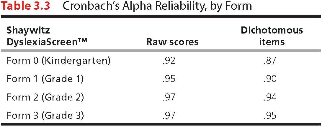 Table 3.3: Cronbach's Alpha Reliability, by Form