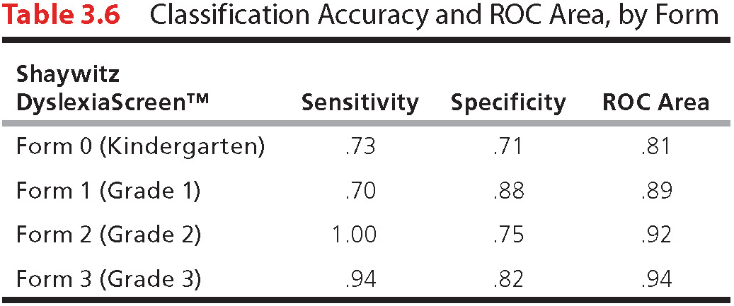 Table 3.6: Classification Accuracy and ROC Area, by Form