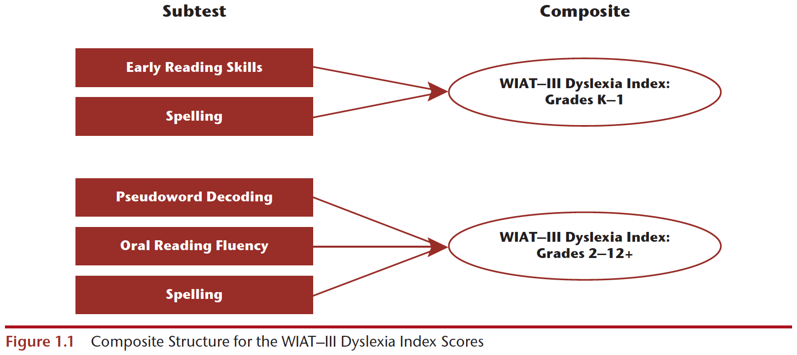 WIAT-III composite structure for Dyslexia Index scores for students in grades 2–12