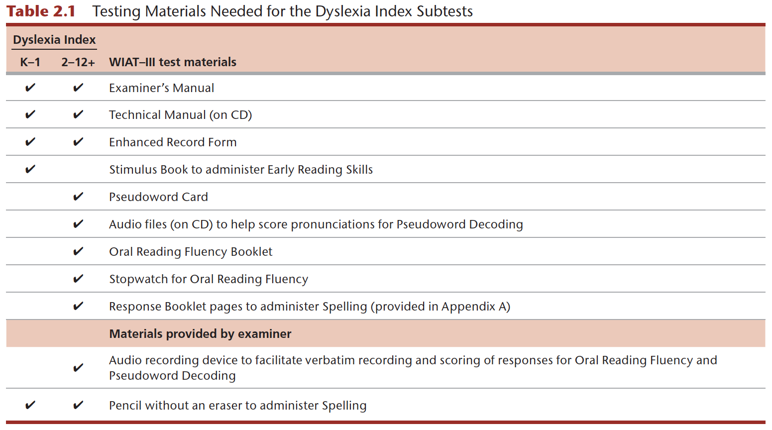 WIAT-III Testing Materials Needed for the Dyslexia Index Subtests