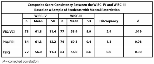 Composite Score Consistency Between the WISC-IV and the WISC-III