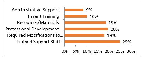 Professional Development and Resources and instructional programs/materials bar graph