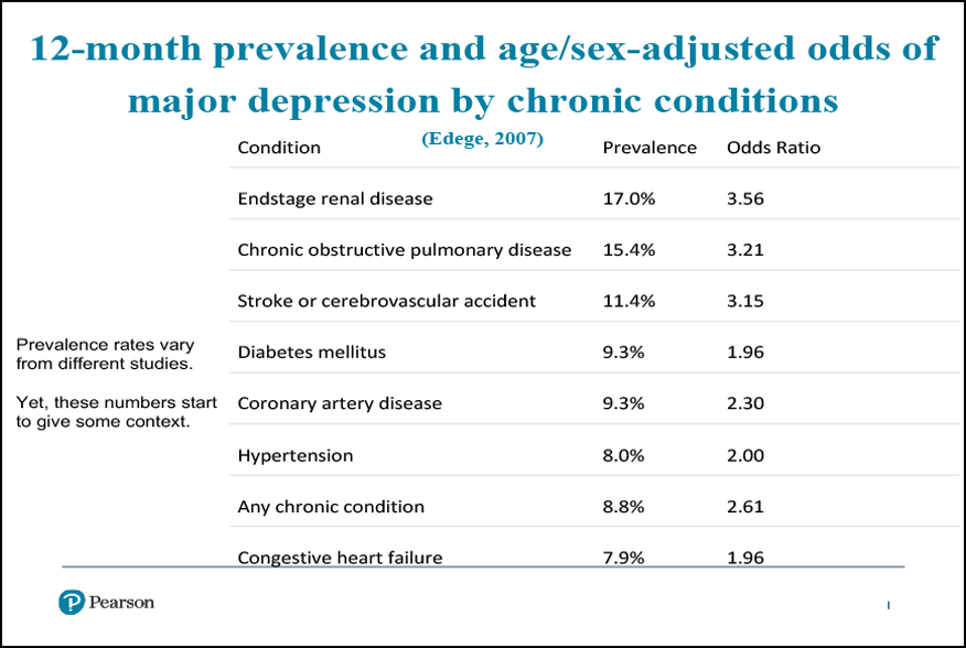 The Implications of Depression on Medical Conditions