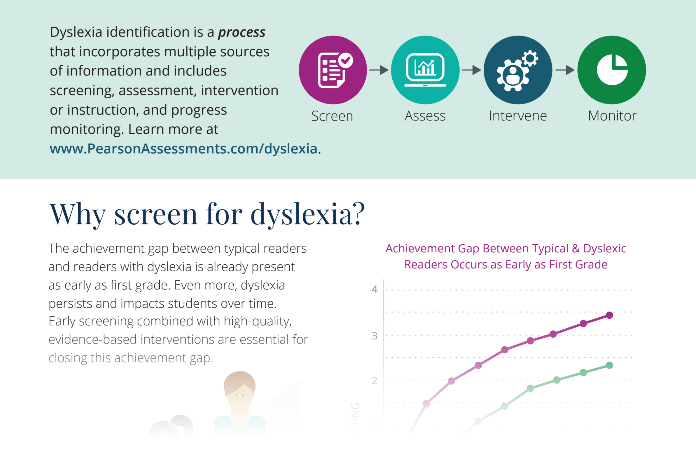 Dyslexia Advocacy Infographic screen shot graphic